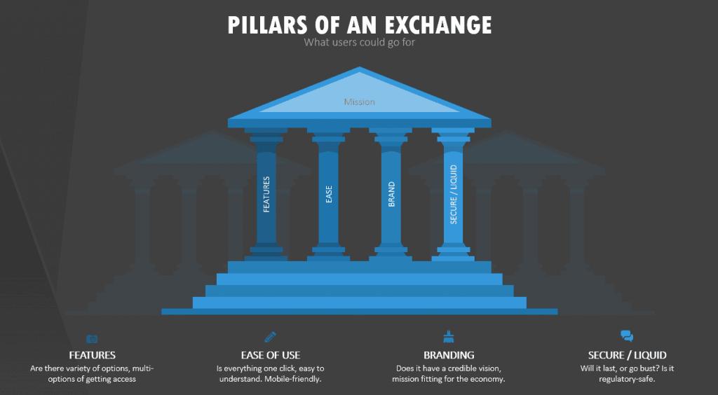Pillars of a Crypto Exchange