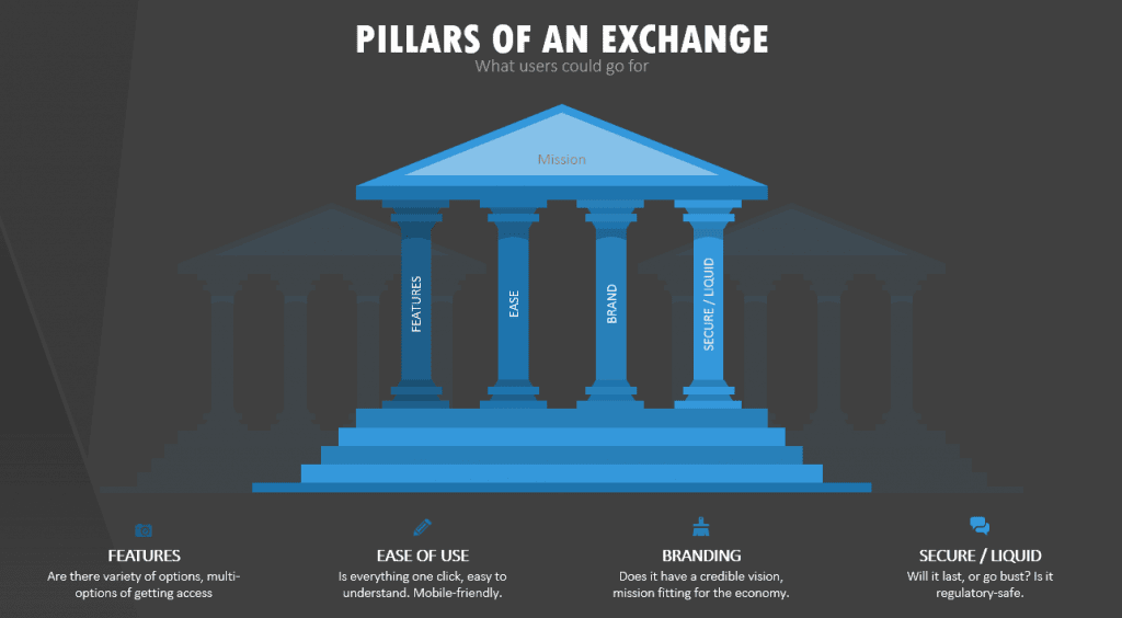 Pillars of a Crypto Exchange